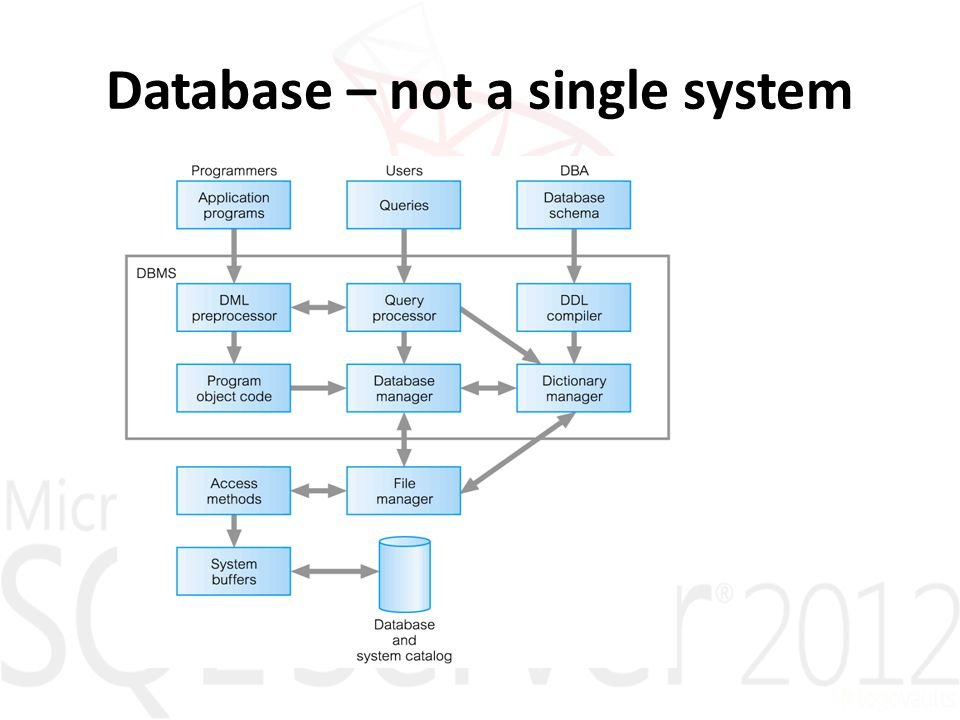 Database – not a single system