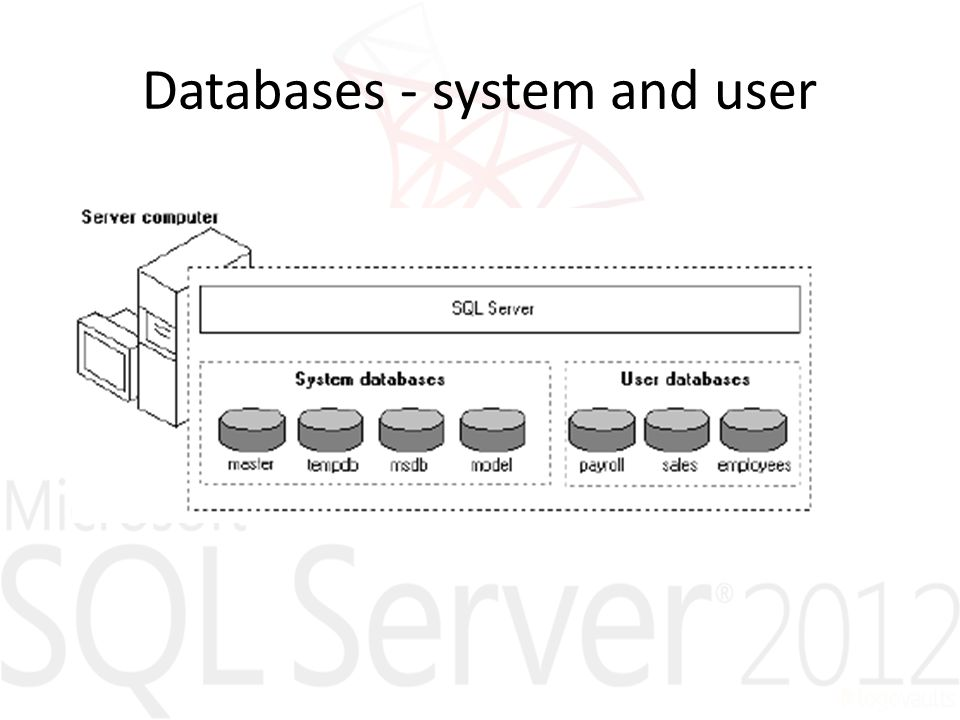 Databases - system and user