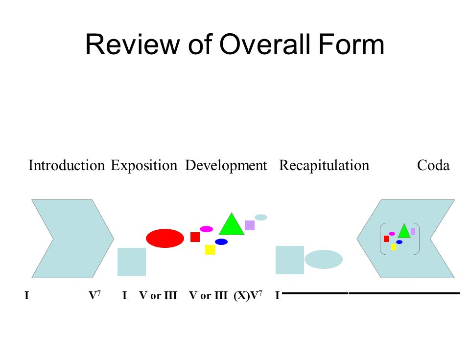 Review of Overall Form Exposition IV or III Development V or III(X)V 7 Recapitulation IIV7IV7 IntroductionCoda