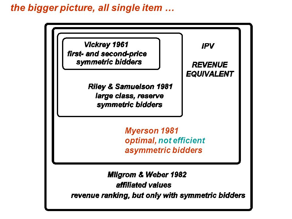 Myerson 1981 optimal, not efficient asymmetric bidders the bigger picture, all single item …