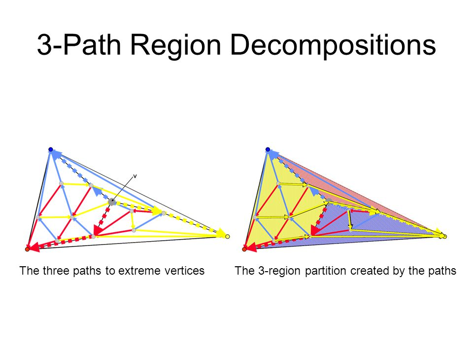 3-Path Region Decompositions The three paths to extreme vertices The 3-region partition created by the paths