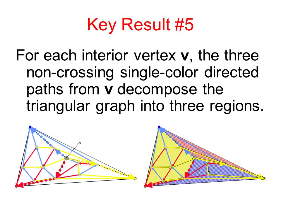 Key Result #5 For each interior vertex v, the three non-crossing single-color directed paths from v decompose the triangular graph into three regions.