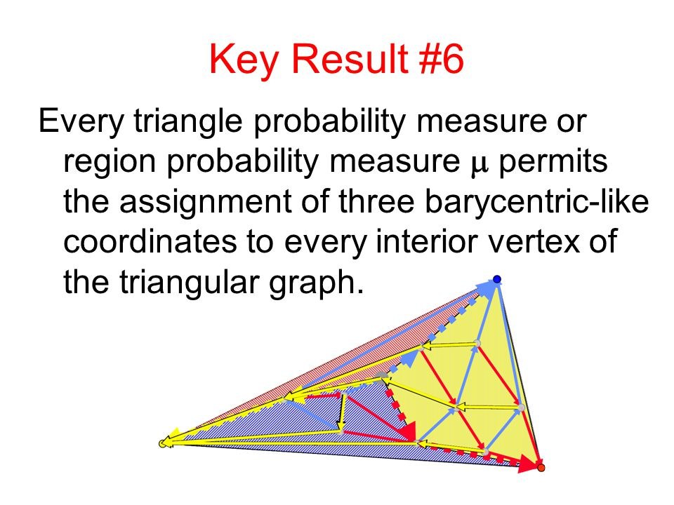 Key Result #6 Every triangle probability measure or region probability measure  permits the assignment of three barycentric-like coordinates to every interior vertex of the triangular graph.