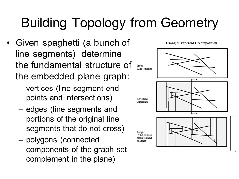 Building Topology from Geometry Given spaghetti (a bunch of line segments) determine the fundamental structure of the embedded plane graph: –vertices (line segment end points and intersections) –edges (line segments and portions of the original line segments that do not cross) –polygons (connected components of the graph set complement in the plane)