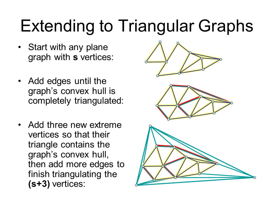 Extending to Triangular Graphs Start with any plane graph with s vertices: Add edges until the graph's convex hull is completely triangulated: Add three new extreme vertices so that their triangle contains the graph's convex hull, then add more edges to finish triangulating the (s+3) vertices: