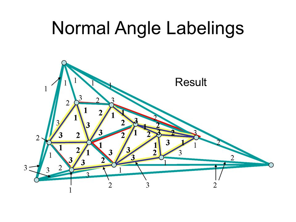 Normal Angle Labelings Result