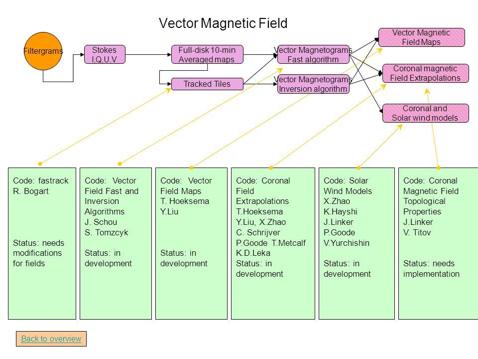 Vector Magnetic Field Filtergrams Stokes I,Q,U,V Full-disk 10-min Averaged maps Tracked Tiles Vector Magnetograms Fast algorithm Coronal magnetic Field Extrapolations Vector Magnetic Field Maps Code: fastrack R.