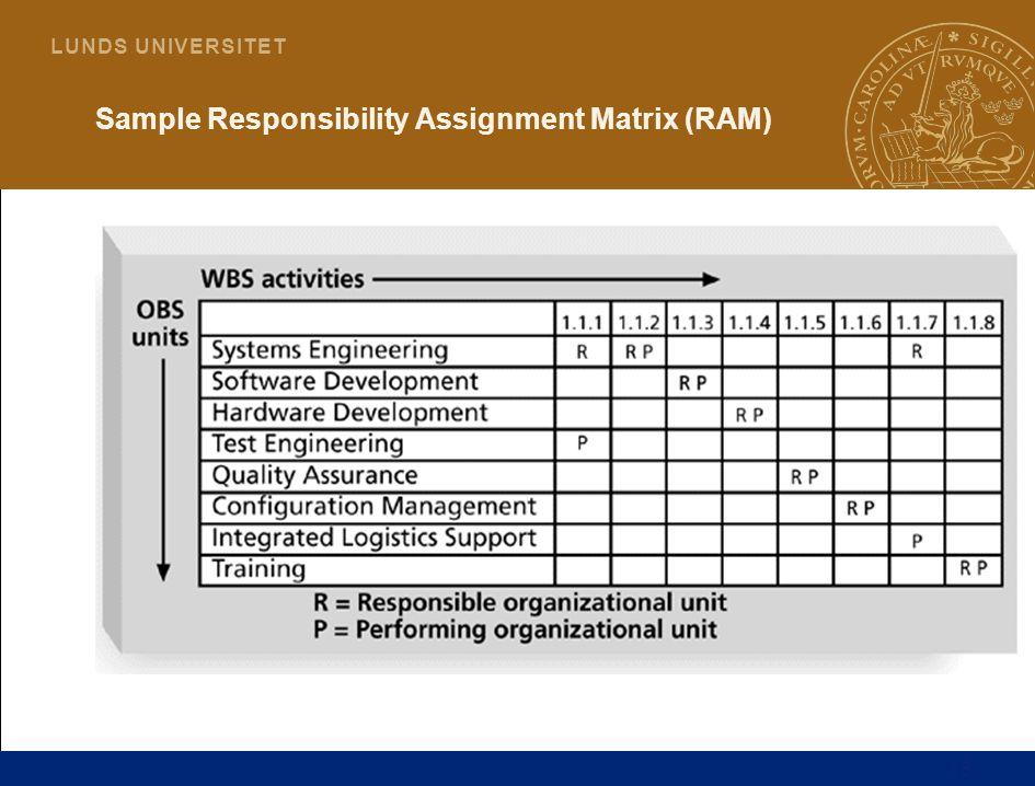 16 L U N D S U N I V E R S I T E T Sample Responsibility Assignment Matrix (RAM)