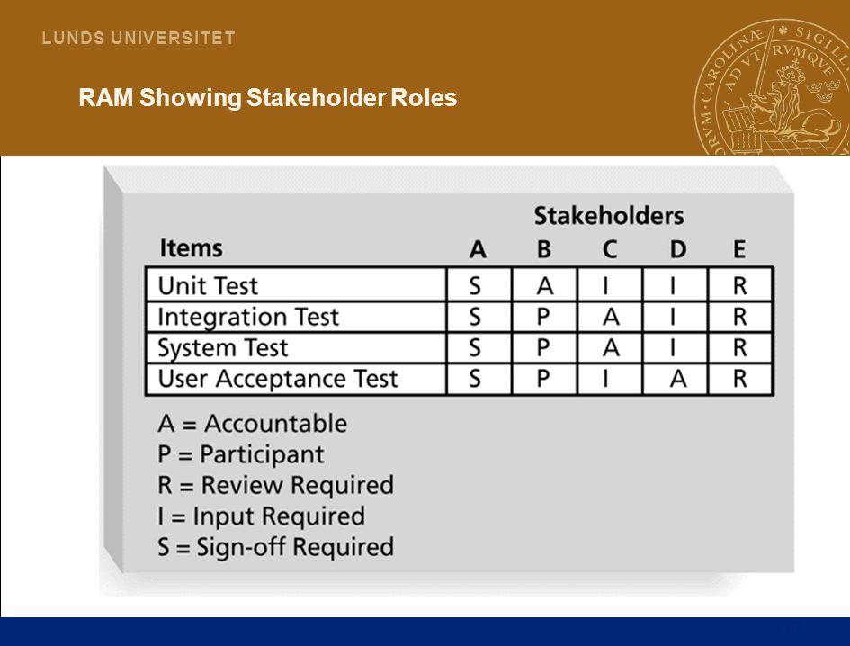 17 L U N D S U N I V E R S I T E T RAM Showing Stakeholder Roles