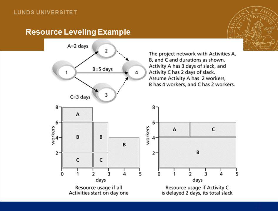 22 L U N D S U N I V E R S I T E T Resource Leveling Example