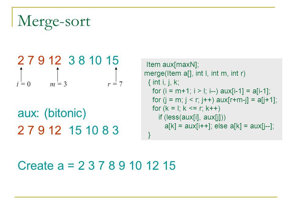 Merge-sort 2 7 9 12 3 8 10 15 aux: (bitonic) 2 7 9 12 15 10 8 3 Create a = 2 3 7 8 9 10 12 15 i = 0m = 3r = 7 Item aux[maxN]; merge(Item a[], int l, i