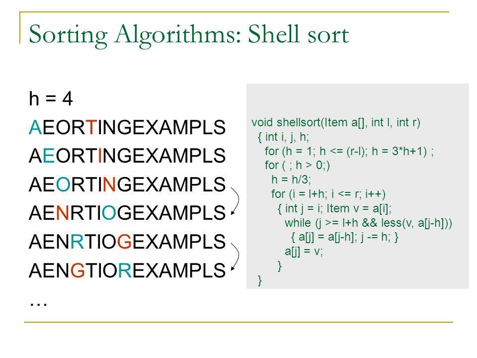 Sorting Algorithms: Shell sort h = 4 AEORTINGEXAMPLS AENRTIOGEXAMPLS AENGTIOREXAMPLS … void shellsort(Item a[], int l, int r) { int i, j, h; for (h =