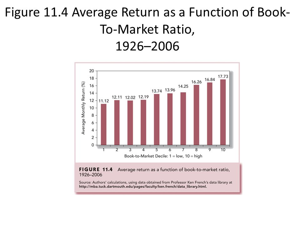 Figure 11.4 Average Return as a Function of Book- To-Market Ratio, 1926–2006