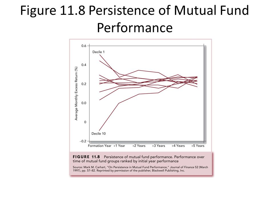Figure 11.8 Persistence of Mutual Fund Performance