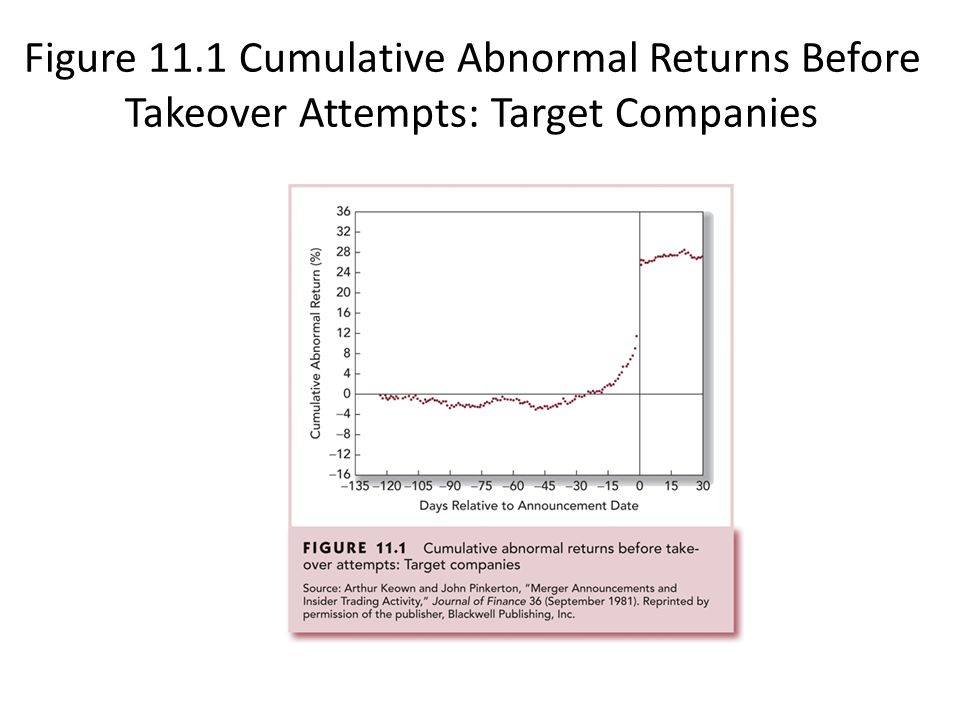 Figure 11.1 Cumulative Abnormal Returns Before Takeover Attempts: Target Companies