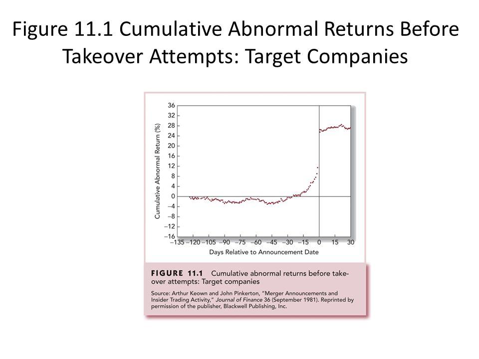 Weak-Form Tests Returns over the Short Horizon – Momentum Returns over Long Horizons