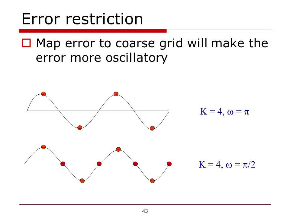 Error restriction  Map error to coarse grid will make the error more oscillatory K = 4,  =  /2 K = 4,  =  43