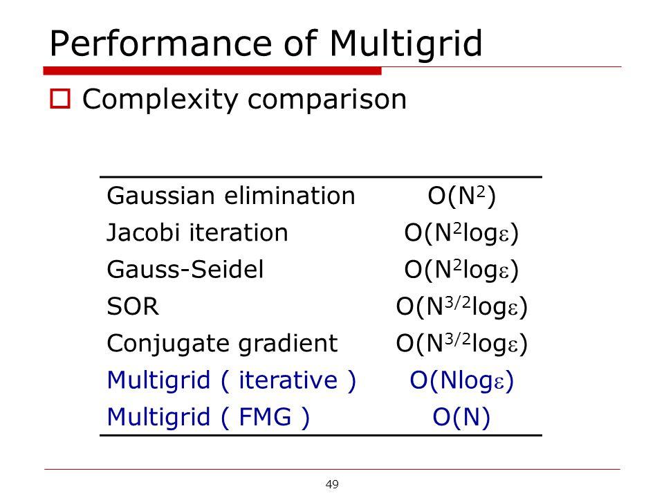 Performance of Multigrid  Complexity comparison Gaussian eliminationO(N 2 ) Jacobi iteration O(N 2 log) Gauss-Seidel O(N 2 log) SOR O(N 3/2 log) C