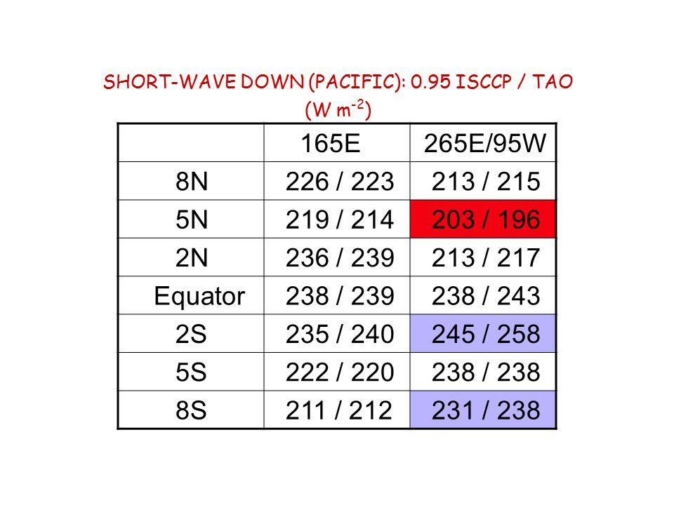 q(h) bias to SOC ci=.2 g/kg Add  q(,  ) Usually dry NCEP