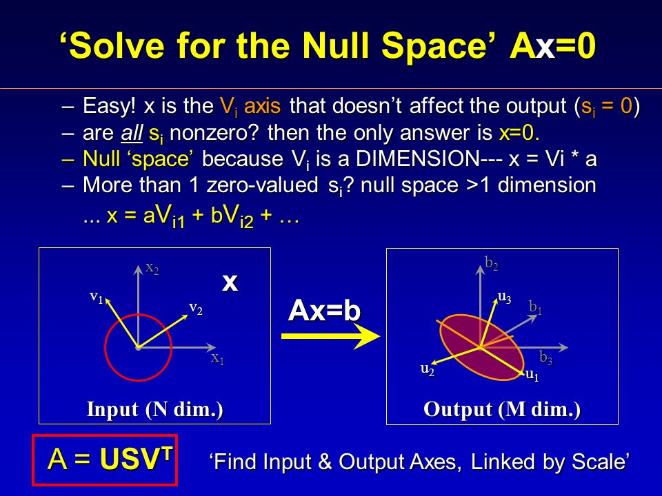 'Solve for the Null Space' Ax=0 –Easy.