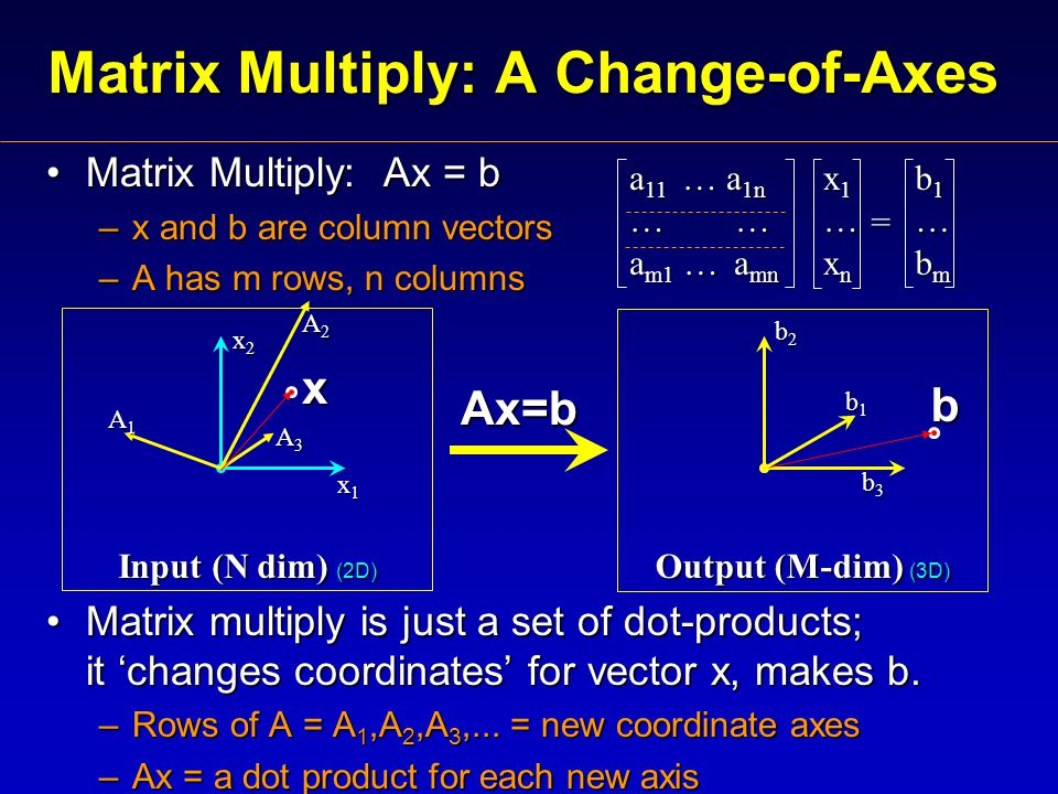 Matrix Multiply: A Change-of-Axes Matrix Multiply: Ax = bMatrix Multiply: Ax = b –x and b are column vectors –A has m rows, n columns Matrix multiply is just a set of dot-products; it 'changes coordinates' for vector x, makes b.Matrix multiply is just a set of dot-products; it 'changes coordinates' for vector x, makes b.