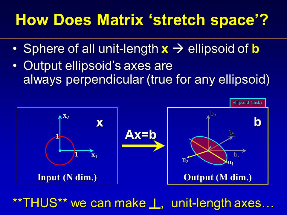 Sphere of all unit-length x  ellipsoid of bSphere of all unit-length x  ellipsoid of b Output ellipsoid's axes are always perpendicular (true for any ellipsoid)Output ellipsoid's axes are always perpendicular (true for any ellipsoid) **THUS** we can make ┴, unit-length axes… How Does Matrix 'stretch space'.