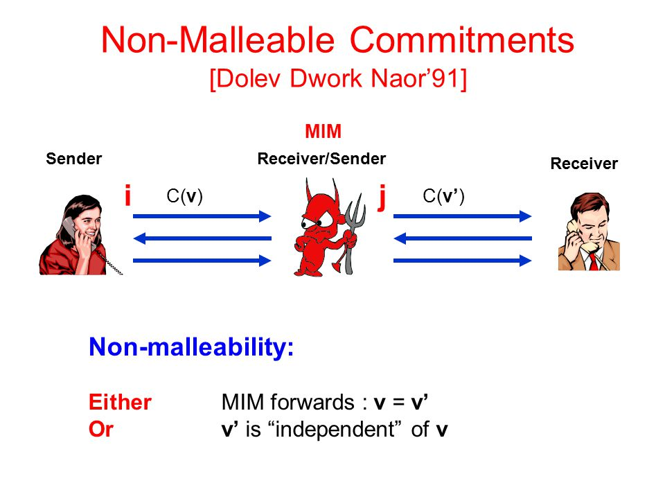 Non-Malleable Commitments [Dolev Dwork Naor'91] Non-malleability: Either MIM forwards : v = v' Or v' is independent of v ij Receiver/Sender MIM C(v') Sender Receiver C(v)