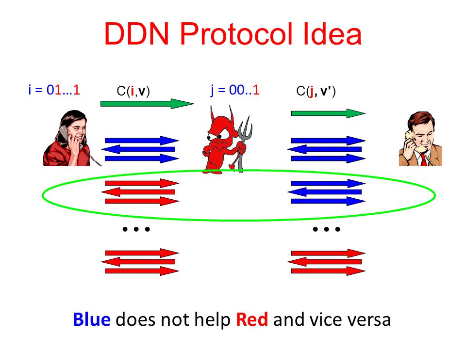 DDN Protocol Idea Blue does not help Red and vice versa i = 01…1 j = 00..1 C(i,v) C(j, v')