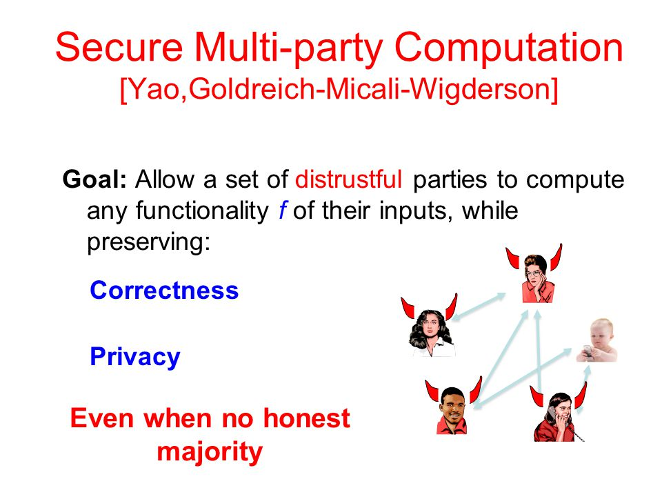 Goal: Allow a set of distrustful parties to compute any functionality f of their inputs, while preserving: Correctness Privacy Even when no honest majority Secure Multi-party Computation [Yao,Goldreich-Micali-Wigderson]