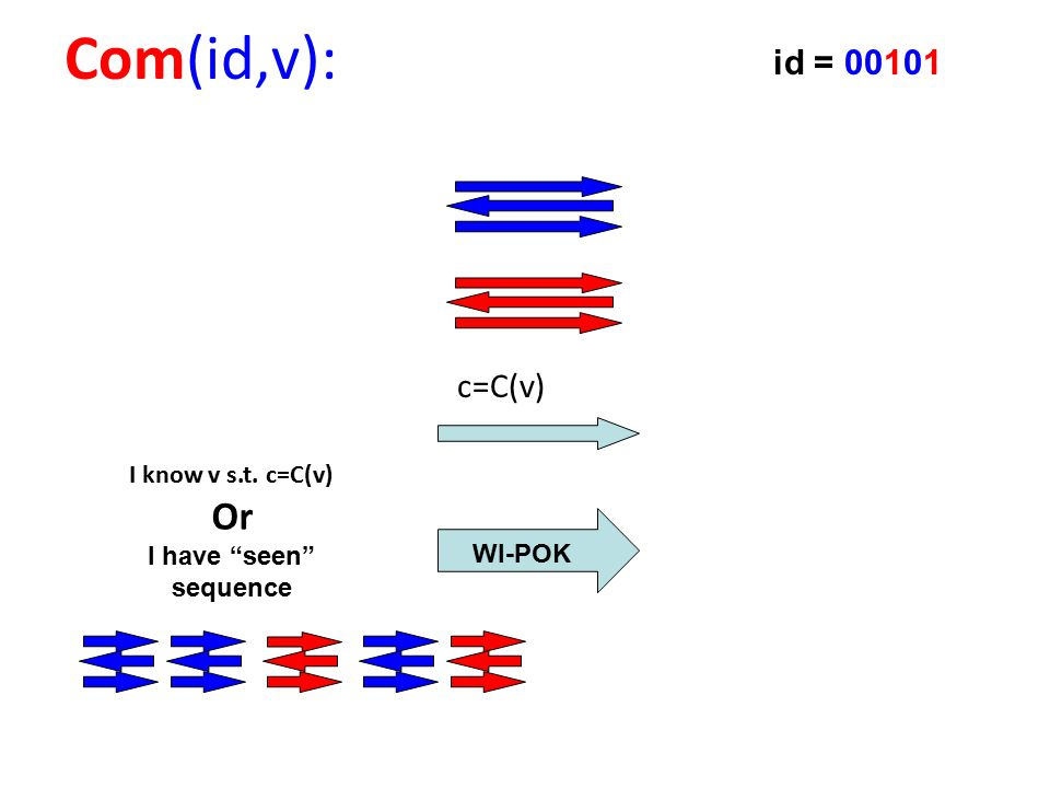 c=C(v) Com(id,v): I know v s.t. c=C(v) Or I have seen sequence WI-POK id = 00101