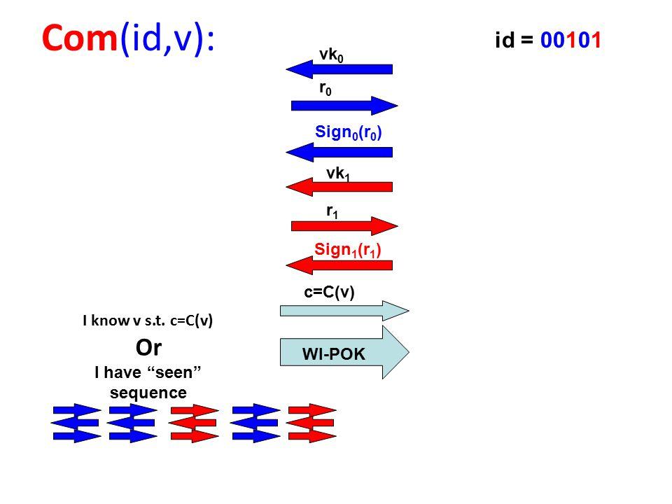 c=C(v) Com(id,v): I know v s.t.