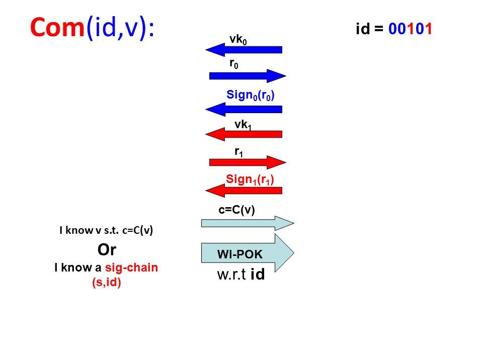 c=C(v) Com(id,v): WI-POK id = 00101 vk 0 r0r0 Sign 0 (r 0 ) vk 1 r1r1 Sign 1 (r 1 ) I know v s.t.