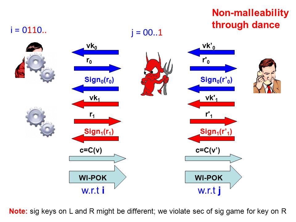 c=C(v) WI-POK vk 0 r0r0 Sign 0 (r 0 ) vk 1 r1r1 Sign 1 (r 1 ) c=C(v') WI-POK vk' 0 r 0 Sign 0 (r' 0 ) vk 1 r 1 Sign 1 (r' 1 ) w.r.t i i = 0110..
