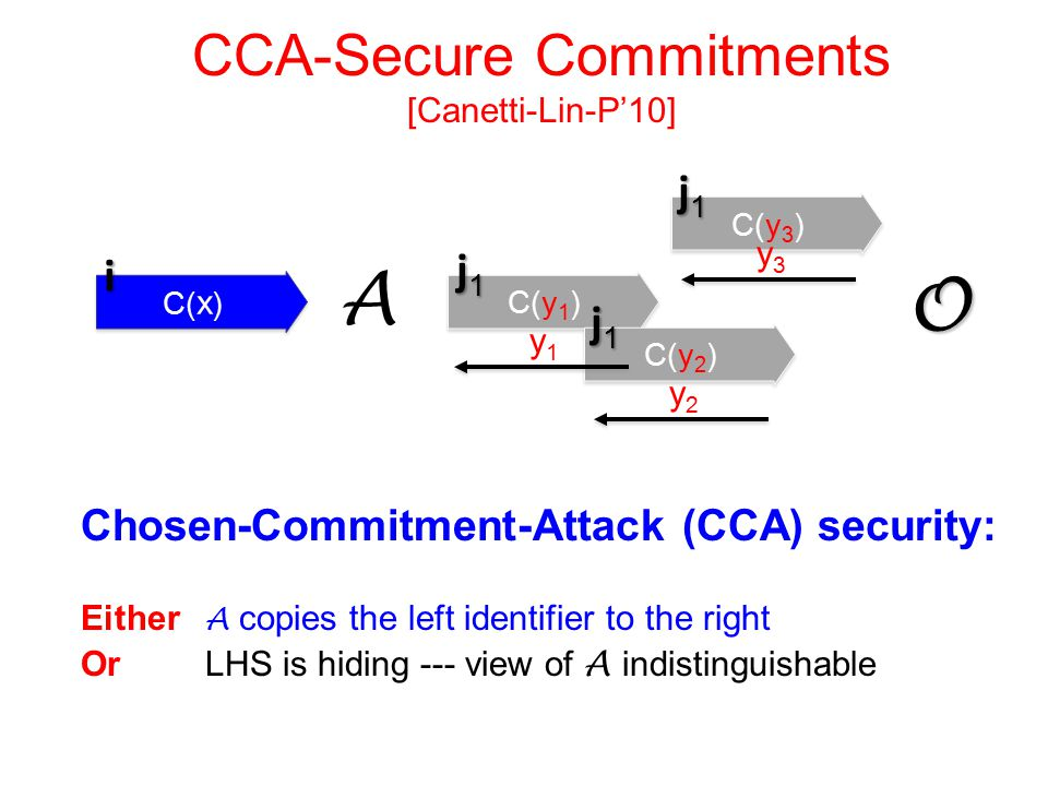 CCA-Secure Commitments [Canetti-Lin-P'10] A C( x ) C(y 1 ) O C(y 2 ) C(y 3 ) y1y1 y2y2 y3y3 i j1j1j1j1 j1j1j1j1 j1j1j1j1 Chosen-Commitment-Attack (CCA) security: Either A copies the left identifier to the right Or LHS is hiding --- view of A indistinguishable
