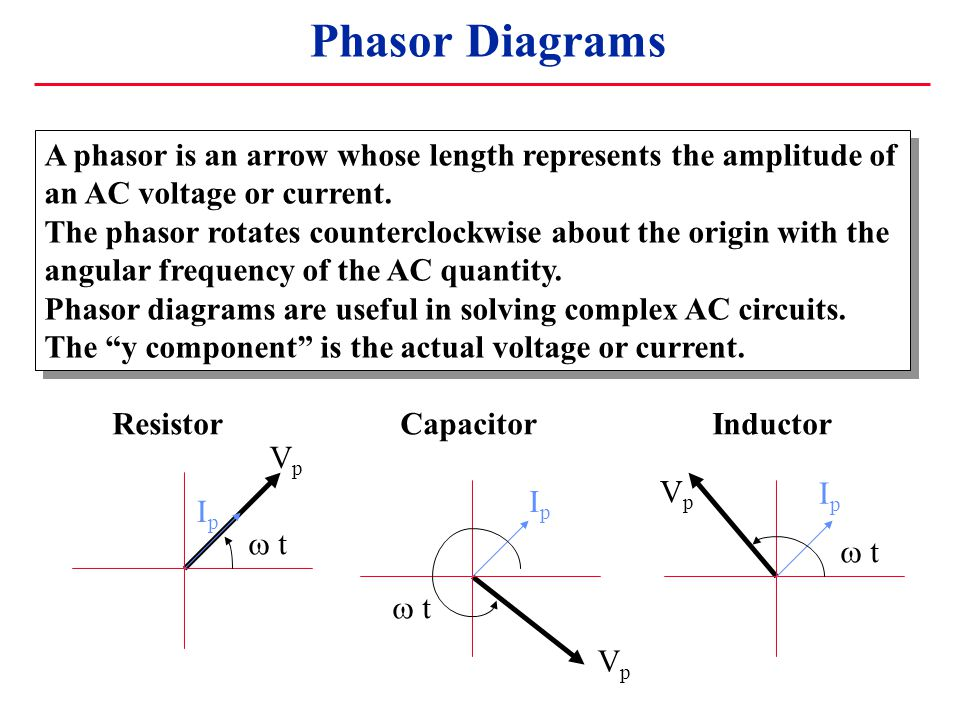 Phasor Diagrams VpVp IpIp  t VpVp IpIp VpVp IpIp ResistorCapacitor Inductor A phasor is an arrow whose length represents the amplitude of an AC voltage or current.