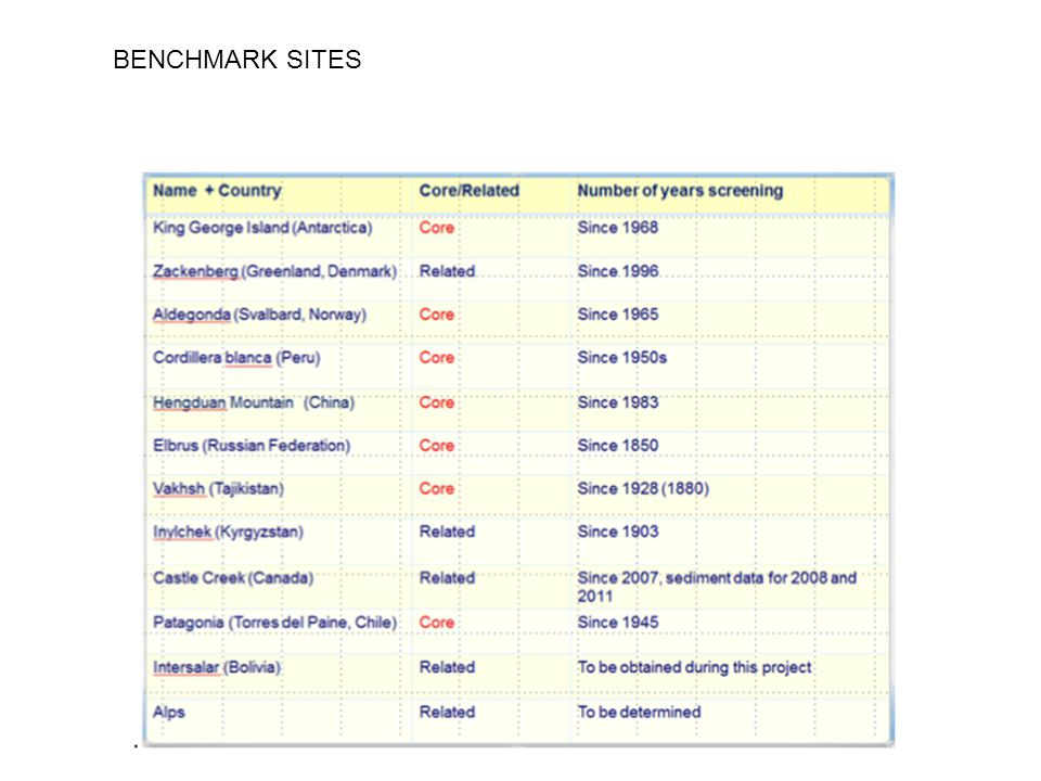 BENCHMARK SITES