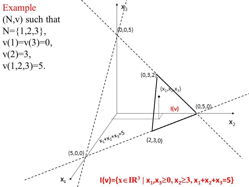 Example (N,v) such that N={1,2,3}, v(1)=v(3)=0, v(2)=3, v(1,2,3)=5.