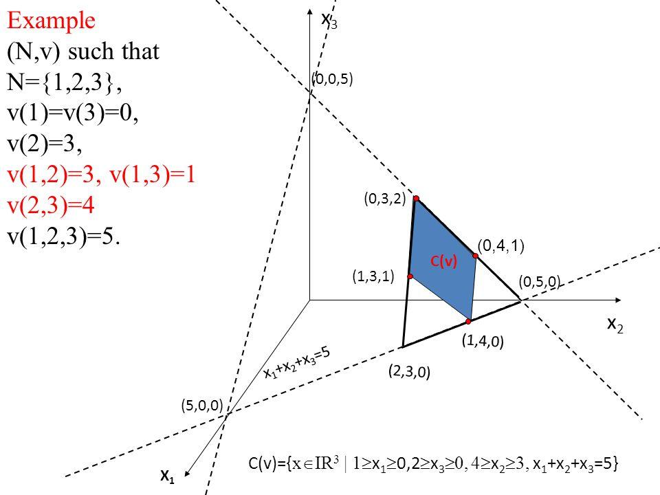 Example (N,v) such that N={1,2,3}, v(1)=v(3)=0, v(2)=3, v(1,2)=3, v(1,3)=1 v(2,3)=4 v(1,2,3)=5.
