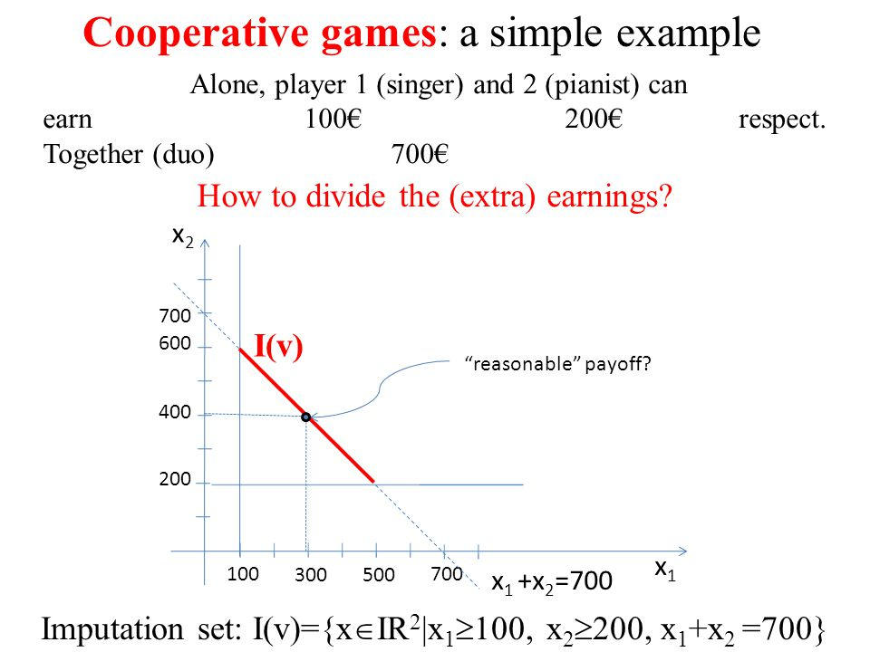 Cooperative games: a simple example Alone, player 1 (singer) and 2 (pianist) can earn 100€200€ respect. Together (duo)700€ How to divide the (extra) e