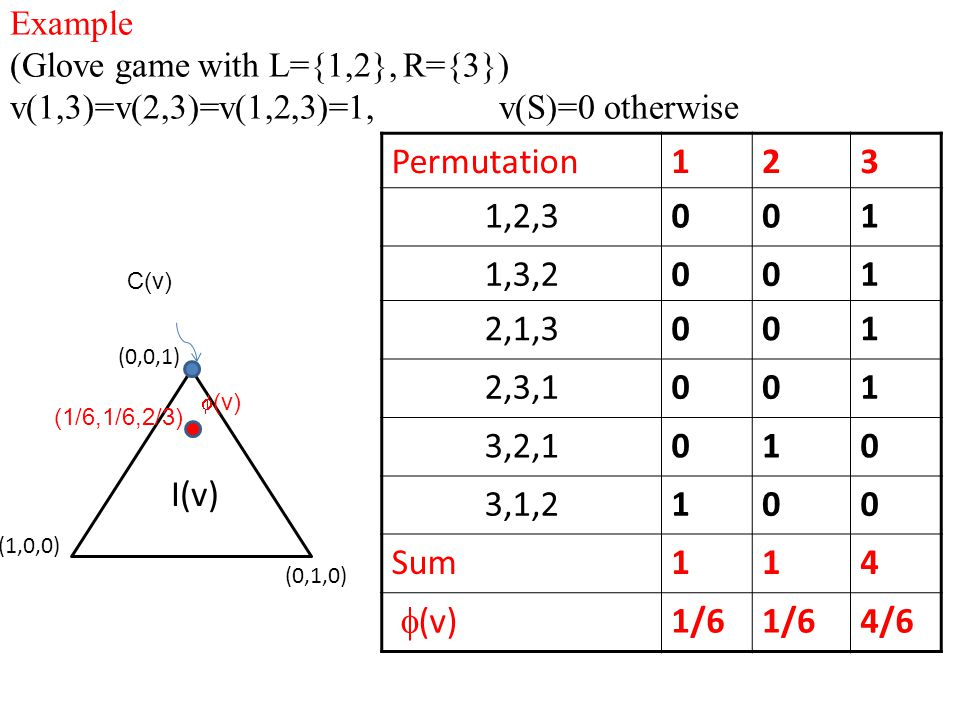 Example (Glove game with L={1,2}, R={3}) v(1,3)=v(2,3)=v(1,2,3)=1, v(S)=0 otherwise (1,0,0) (0,0,1) I(v) Permutation123 1,2,3001 1,3,2001 2,1,3001 2,3