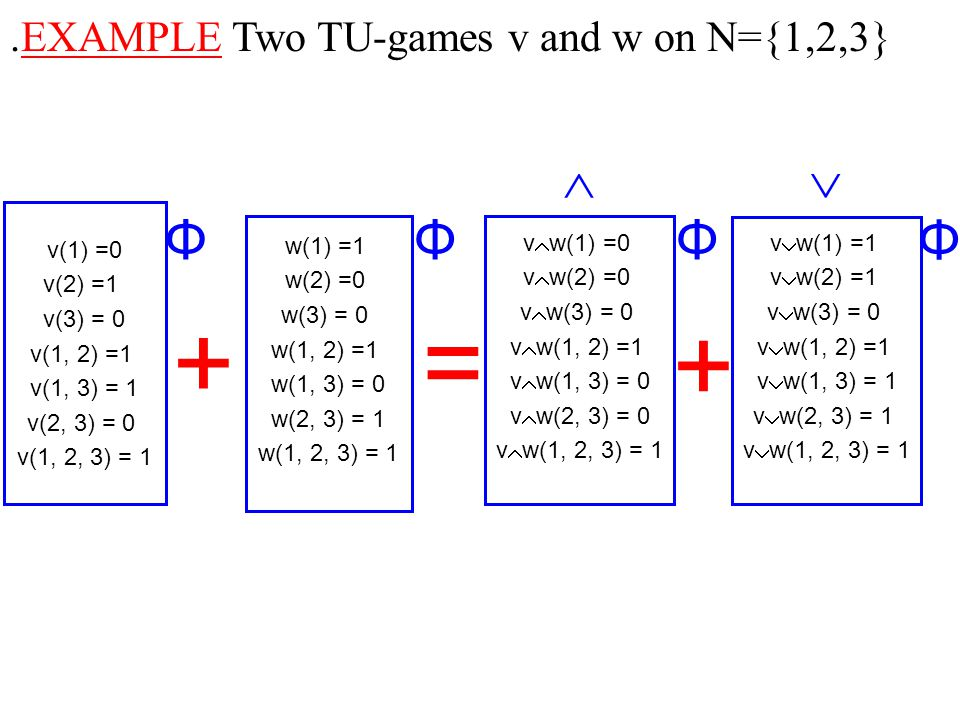 .EXAMPLE Two TU-games v and w on N={1,2,3} + v(1) =0 v(2) =1 v(3) = 0 v(1, 2) =1 v(1, 3) = 1 v(2, 3) = 0 v(1, 2, 3) = 1 = w(1) =1 w(2) =0 w(3) = 0 w(1