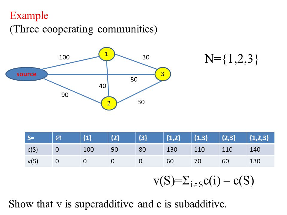 Show that v is superadditive and c is subadditive. Example (Three cooperating communities) source 1 2 3 100 30 80 40 90 N={1,2,3} v(S)=  i  S c(i) –