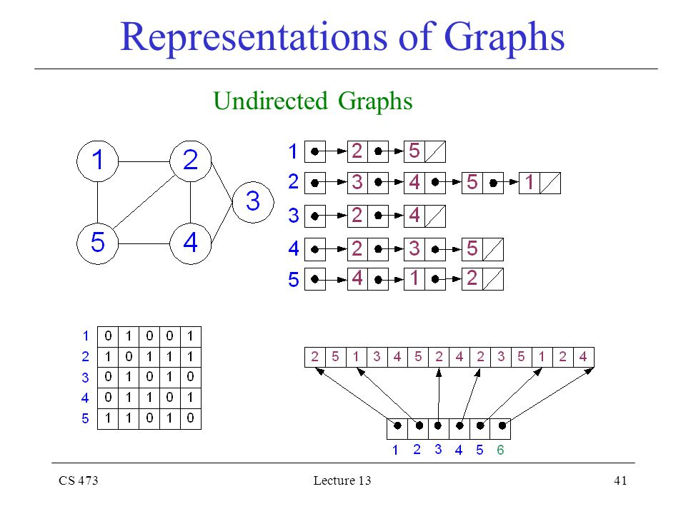 CS 473Lecture 1341 Representations of Graphs Undirected Graphs