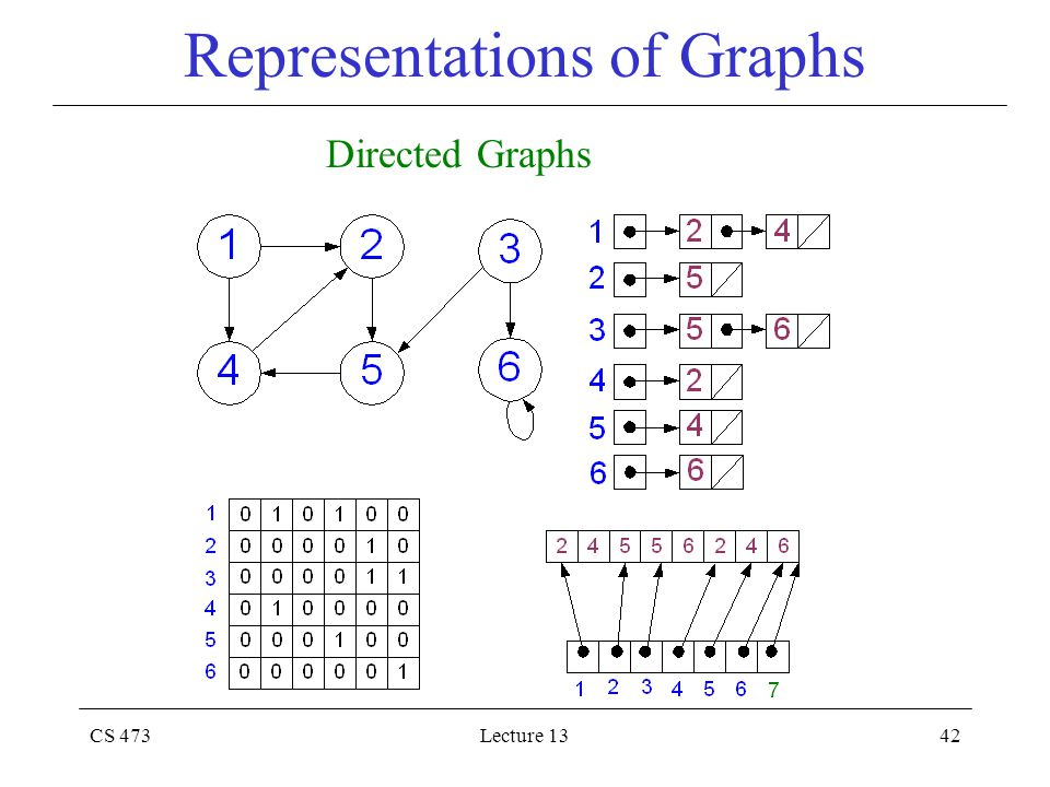 CS 473Lecture 1342 Representations of Graphs Directed Graphs