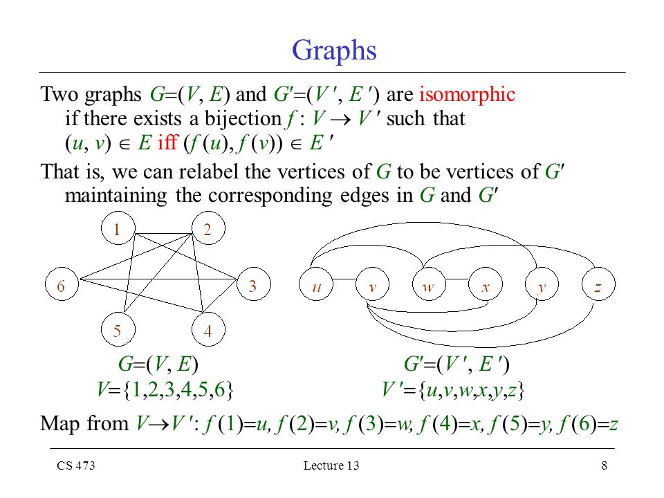 CS 473Lecture 138 Graphs Two graphs G  (V, E) and G  (V, E ) are isomorphic if there exists a bijection f : V  V such that (u, v)  E iff (f (u), f (v))  E That is, we can relabel the vertices of G to be vertices of G maintaining the corresponding edges in G and G G  (V, E) G  (V, E ) V  {1,2,3,4,5,6} V  {u,v,w,x,y,z} Map from V  V : f (1)  u, f (2)  v, f (3)  w, f (4)  x, f (5)  y, f (6)  z