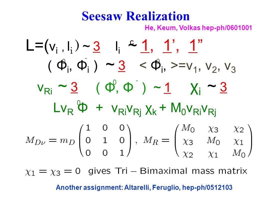 Seesaw Realization L=( ν i, l i ) ~ 3 l i ~ 1, 1', 1 ( Φ i, Φ i ) ~ 3 =v 1, v 2, v 3 L=( ν i, l i ) ~ 3 l i ~ 1, 1', 1 ( Φ i, Φ i ) ~ 3 =v 1, v 2, v 3 0 - 0 Lν R Φ + ν Ri ν Rj χ k + M 0 ν Ri ν Rj ( Φ, Φ )~ 1 ν Ri ~ 3 χ i ~ 3 0 0 He, Keum, Volkas hep-ph/0601001 c Another assignment: Altarelli, Feruglio, hep-ph/0512103 -
