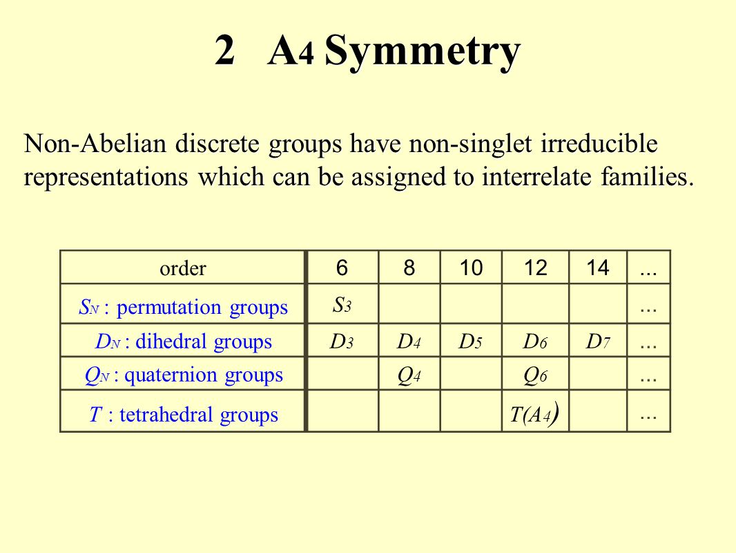 order 68101214... S N : permutation groups S3S3...