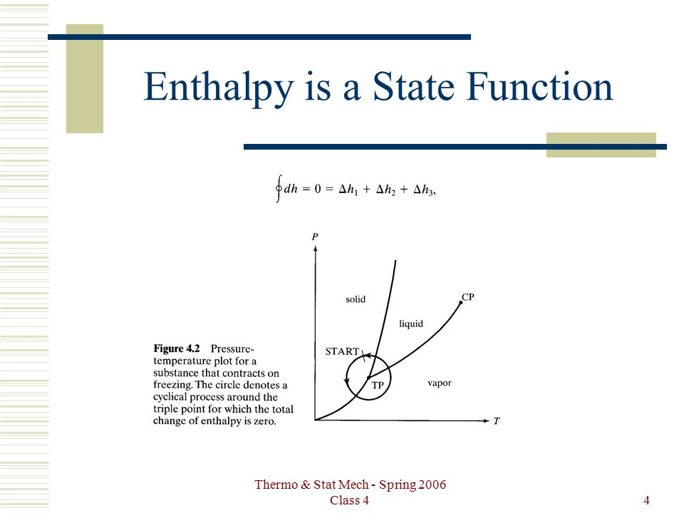 Thermo & Stat Mech - Spring 2006 Class 44 Enthalpy is a State Function