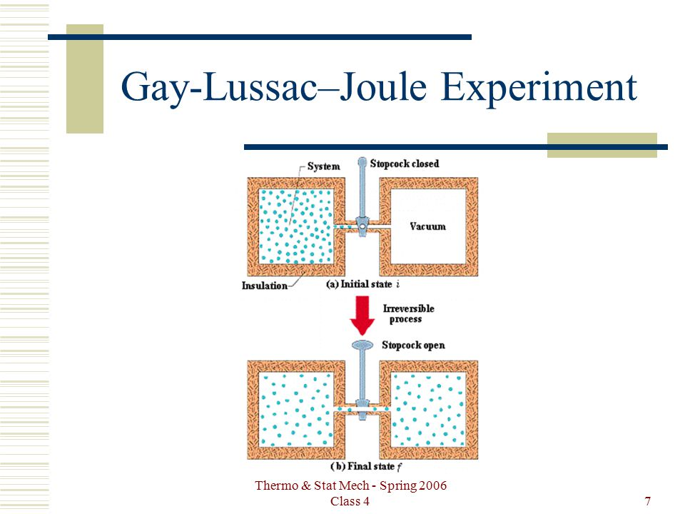 Thermo & Stat Mech - Spring 2006 Class 47 Gay-Lussac–Joule Experiment