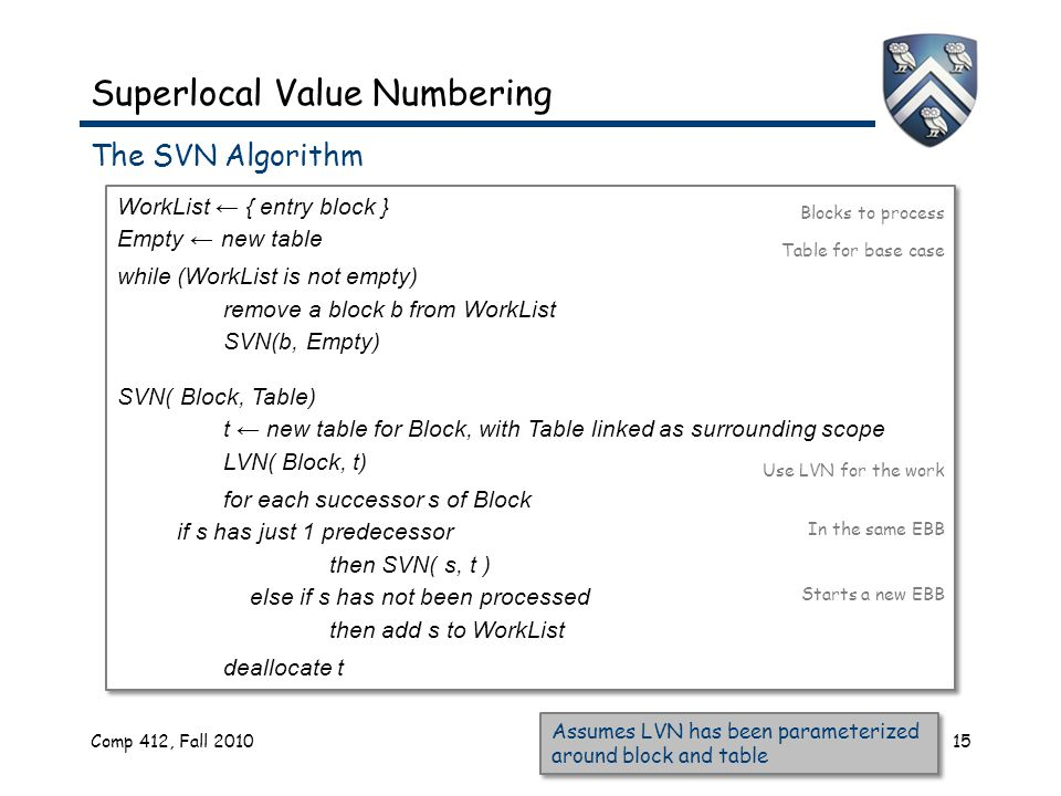Superlocal Value Numbering The SVN Algorithm Comp 412, Fall 201015 WorkList ← { entry block } Empty ← new table while (WorkList is not empty) remove a block b from WorkList SVN(b, Empty) SVN( Block, Table) t ← new table for Block, with Table linked as surrounding scope LVN( Block, t) for each successor s of Block if s has just 1 predecessor then SVN( s, t ) else if s has not been processed then add s to WorkList deallocate t WorkList ← { entry block } Empty ← new table while (WorkList is not empty) remove a block b from WorkList SVN(b, Empty) SVN( Block, Table) t ← new table for Block, with Table linked as surrounding scope LVN( Block, t) for each successor s of Block if s has just 1 predecessor then SVN( s, t ) else if s has not been processed then add s to WorkList deallocate t Table for base case Blocks to process Use LVN for the work In the same EBB Starts a new EBB Assumes LVN has been parameterized around block and table